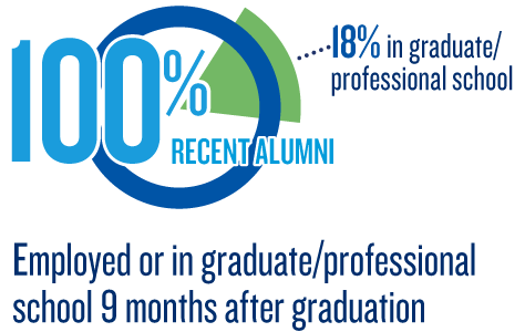 100% employed or in graduate/professional school 9 months after graduation (2015-16)